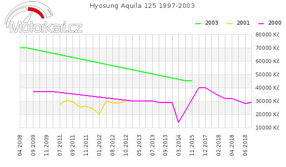 Hyosung Aquila 125 1997-2003