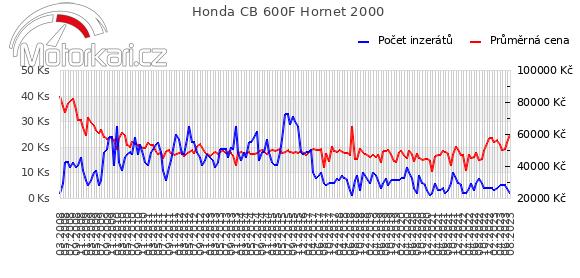 Honda CB 600F Hornet 2000