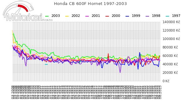 Honda CB 600F Hornet 1997-2003