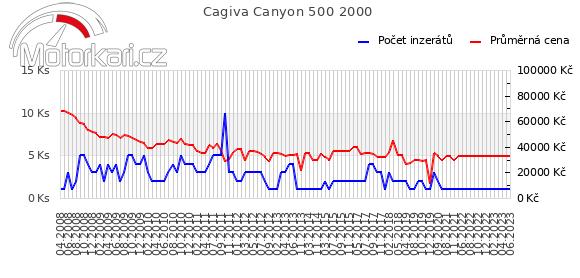 Cagiva Canyon 500 2000
