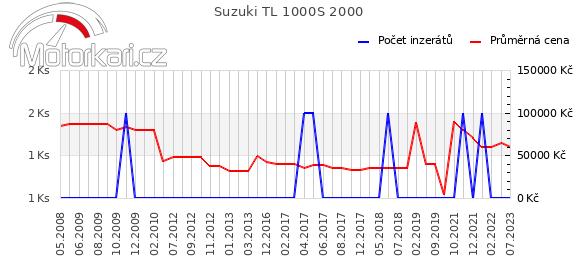 Suzuki TL 1000S 2000