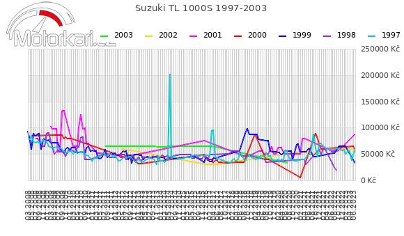 Suzuki TL 1000S 1997-2003