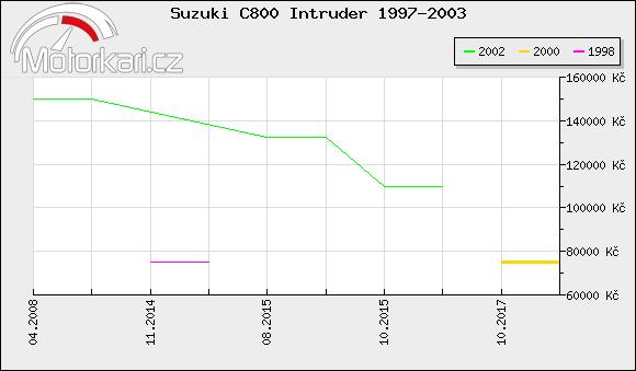Suzuki C800 Intruder 1997-2003