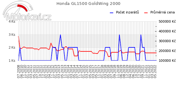 Honda GL1500 GoldWing 2000