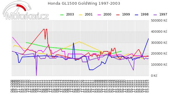 Honda GL1500 GoldWing 1997-2003