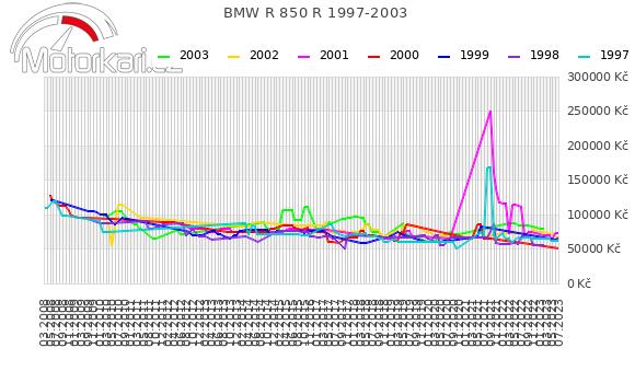 BMW R 850 R 1997-2003