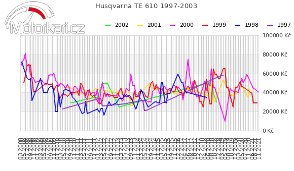 Husqvarna TE 610 1997-2003
