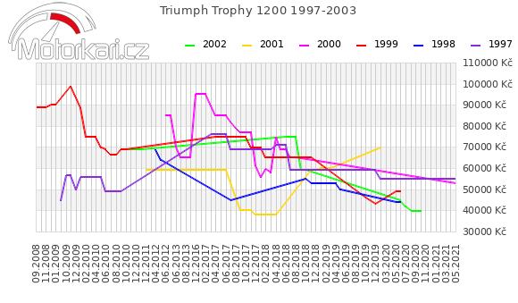 Triumph Trophy 1200 1997-2003