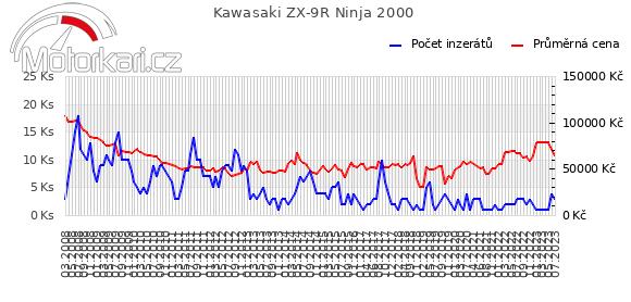Kawasaki ZX-9R Ninja 2000