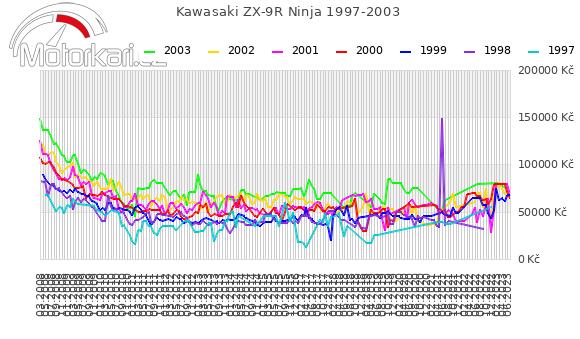 Kawasaki ZX-9R Ninja 1997-2003