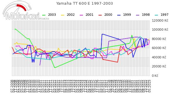 Yamaha TT 600 E 1997-2003