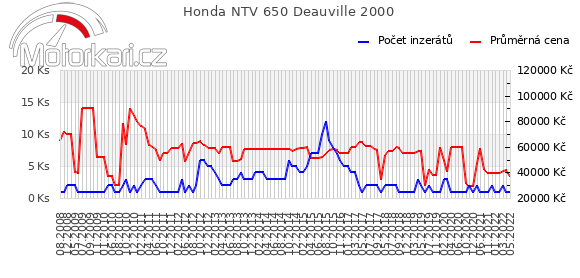 Honda NTV 650 Deauville 2000