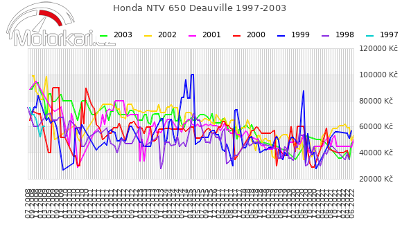 Honda NTV 650 Deauville 1997-2003