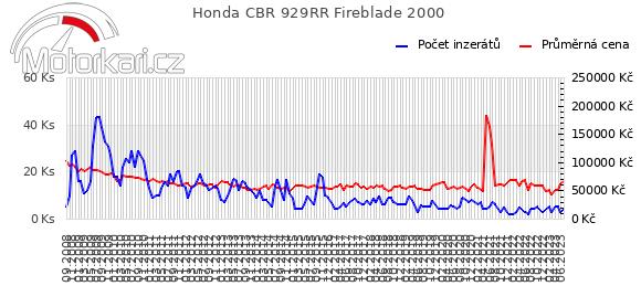 Honda CBR 929RR Fireblade 2000