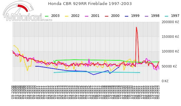 Honda CBR 929RR Fireblade 1997-2003