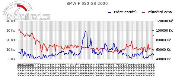 BMW F 650 GS 2000