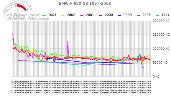 BMW F 650 GS 1997-2003