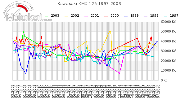 Kawasaki KMX 125 1997-2003