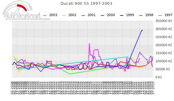Ducati 900 SS 1997-2003