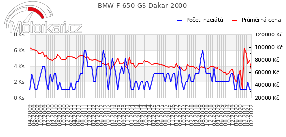 BMW F 650 GS Dakar 2000