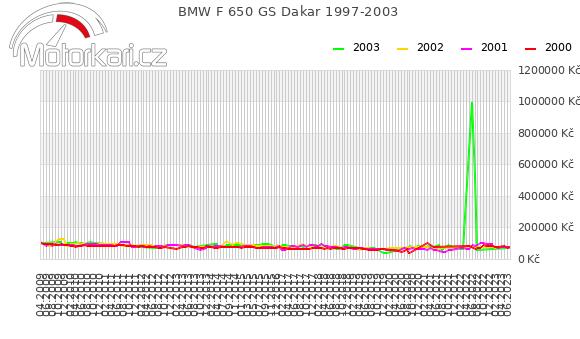 BMW F 650 GS Dakar 1997-2003