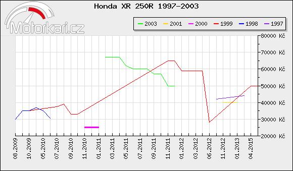 Honda XR 250R 1997-2003