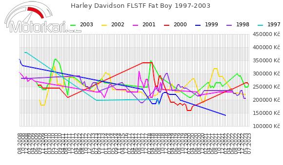 Harley Davidson FLSTF Fat Boy 1997-2003