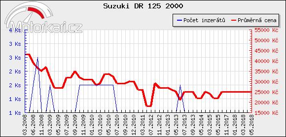 Suzuki DR 125 2000