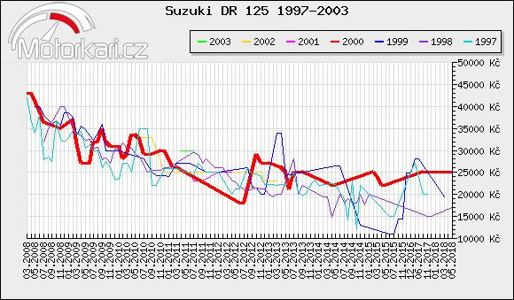 Suzuki DR 125 1997-2003