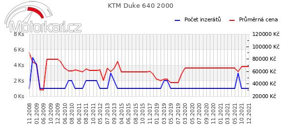 KTM Duke 640 2000