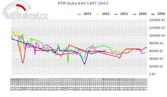KTM Duke 640 1997-2003