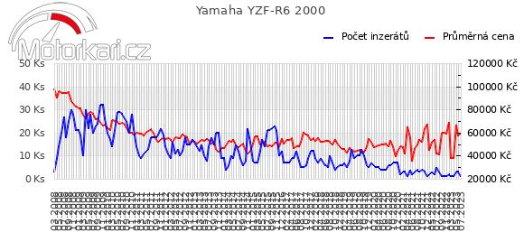 Yamaha YZF-R6 2000