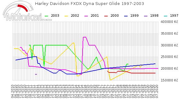 Harley Davidson FXDX Dyna Super Glide 1997-2003
