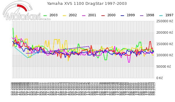 Yamaha XVS 1100 DragStar 1997-2003