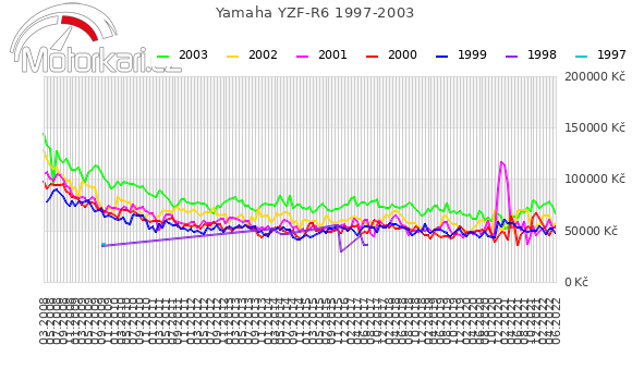 Yamaha YZF-R6 1997-2003