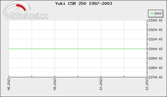 Yuki CSR 250 1997-2003
