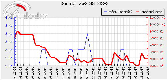 Ducati 750 SS 2000