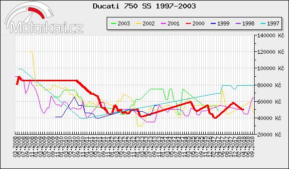 Ducati 750 SS 1997-2003