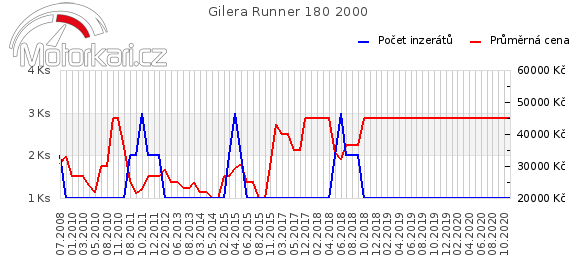 Gilera Runner 180 2000