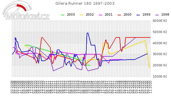 Gilera Runner 180 1997-2003