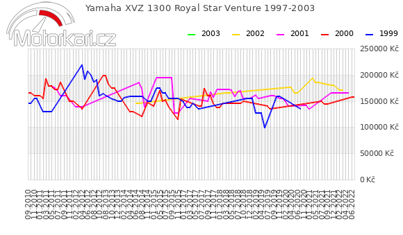 Yamaha XVZ 1300 Royal Star Venture 1997-2003