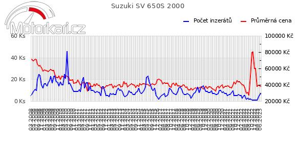 Suzuki SV 650S 2000