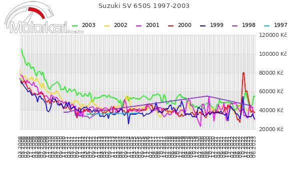 Suzuki SV 650S 1997-2003