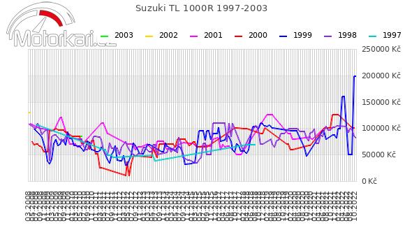 Suzuki TL 1000R 1997-2003