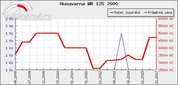 Husqvarna WR 125 2000
