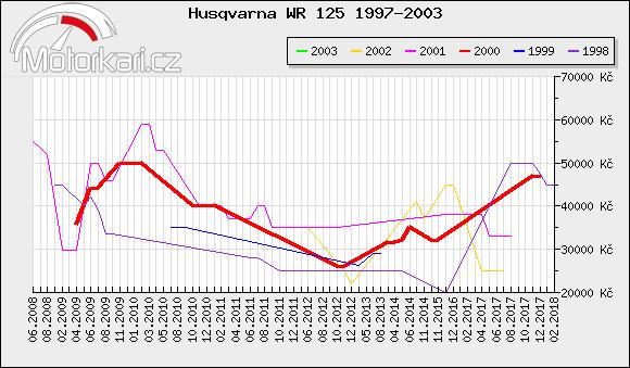Husqvarna WR 125 1997-2003