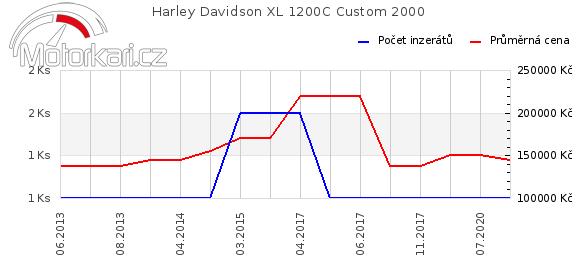 Harley Davidson XL 1200C Custom 2000