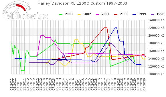 Harley Davidson XL 1200C Custom 1997-2003