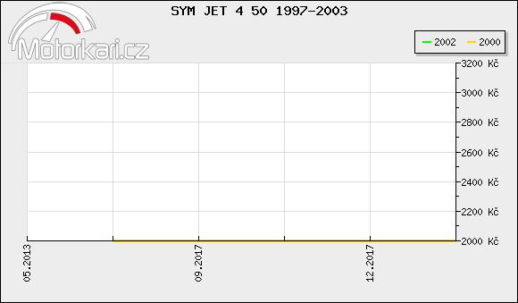 SYM JET 4 50 1997-2003