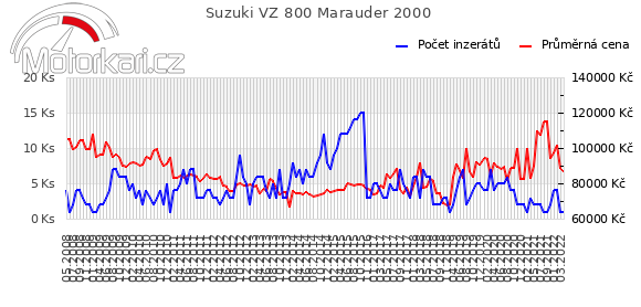 Suzuki VZ 800 Marauder 2000